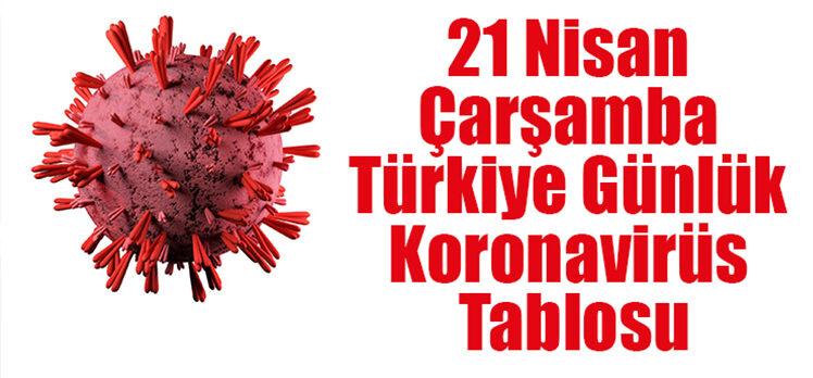 21 Nisan Türkiye'nin koronavirüs tablosu